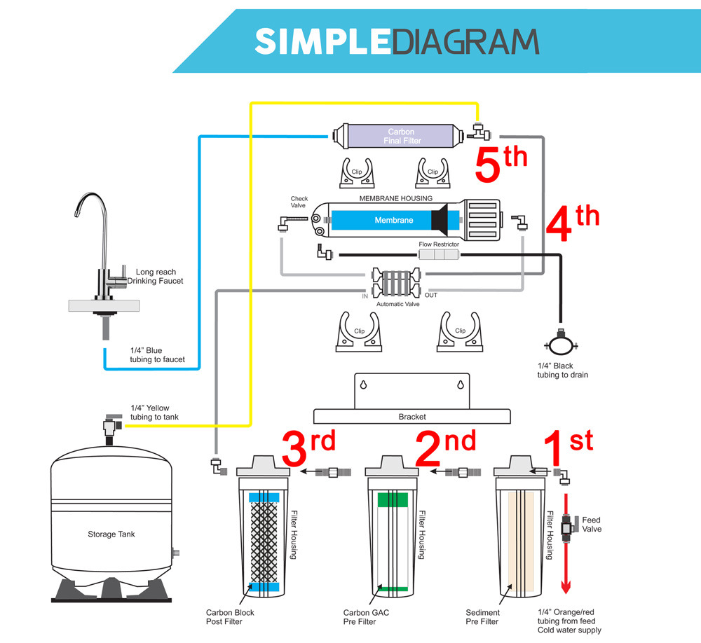 5 Stage Reverse Osmosis System Ro Tank Drinking Water Free